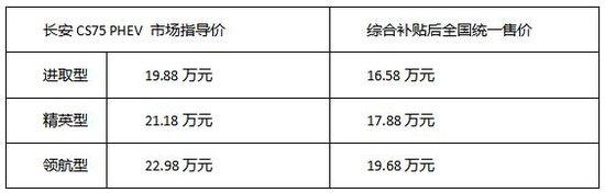 长安CS75 PHEV上市 补贴后售价16.58万元起