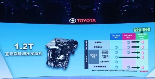 丰田:混动是连接未来的核心环保技术