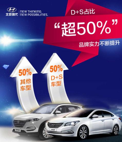 """淡季不淡,北京现代6月销量实现三个""""超50%"""""""