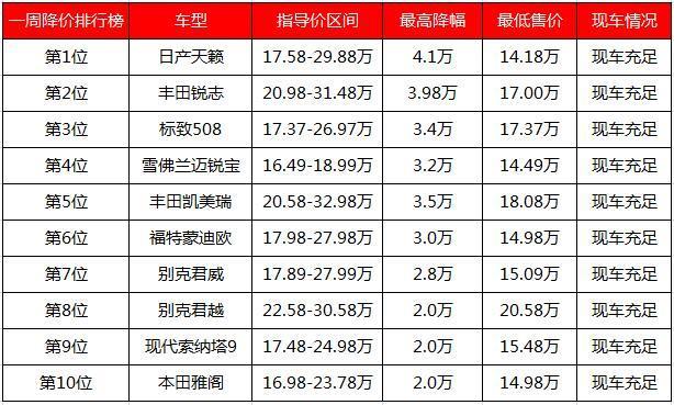 表现出众 荣威RX5/哈弗H6降1.46万