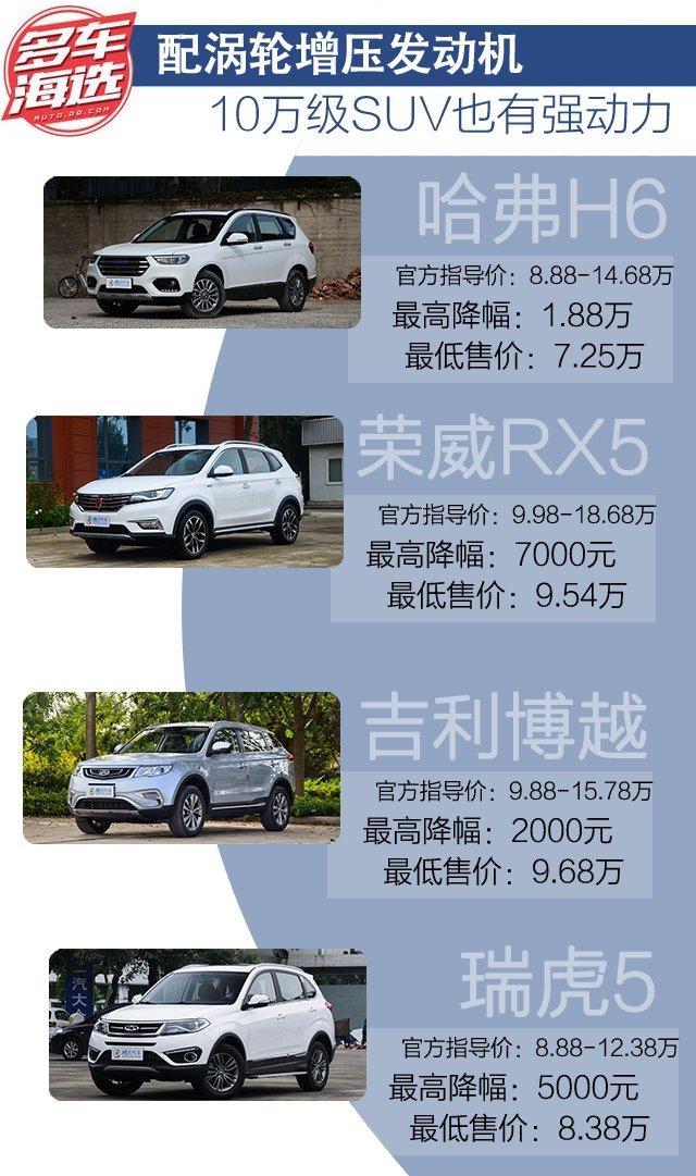 配涡轮增压发动机 10万元SUV也有强动力