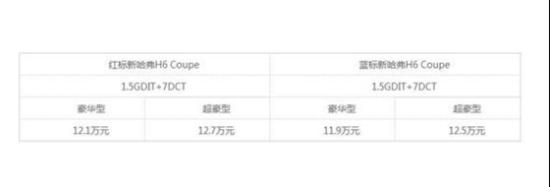 11.9万起 哈弗H6 Coupe广州有道哈弗番禺店上市