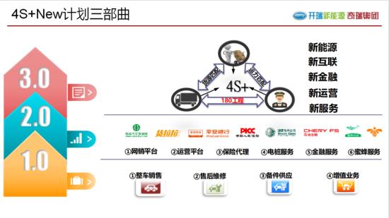"""鼎新革故方得新生——开瑞新能源首家""""4S+""""运营店开业"""