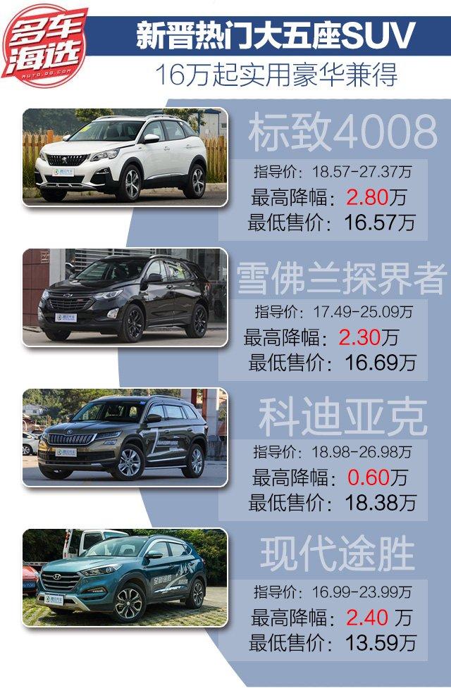 新晋热门大五座SUV 16万起豪华实用兼得