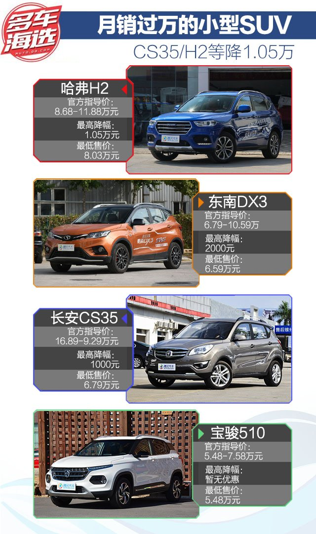 月销过万的小型SUV CS35/H2等降1.05万