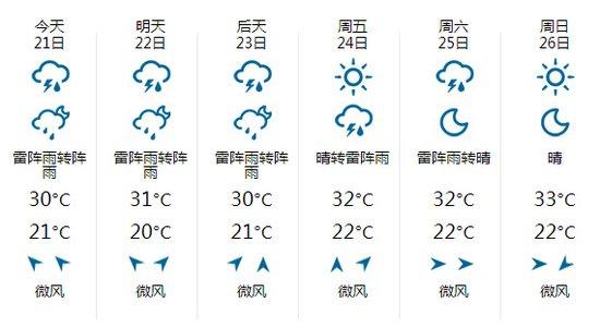 哈尔滨近一周天气预报.来源:中国天气网-哈尔滨暴雨多车抛锚 如何