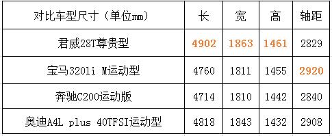 [选车计]ABB面临新对手 20万起豪华运动车大比拼