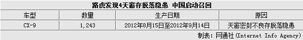 路虎发现4天窗存脱落隐患 中国启动召回