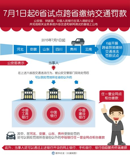 7月1日起 安徽等6省试点跨省缴纳交通罚款