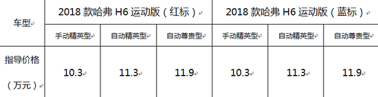 """畅享升级 驾控随""""新"""" 2018款哈弗H6运动版焕新上市"""