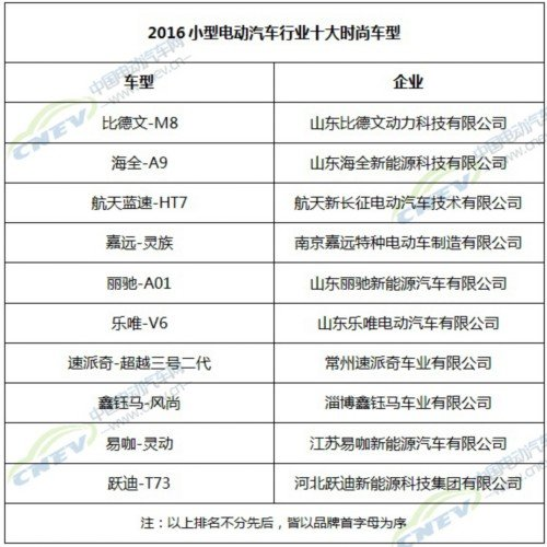 小型电动汽车网络评选颁奖将于江苏宜兴举行