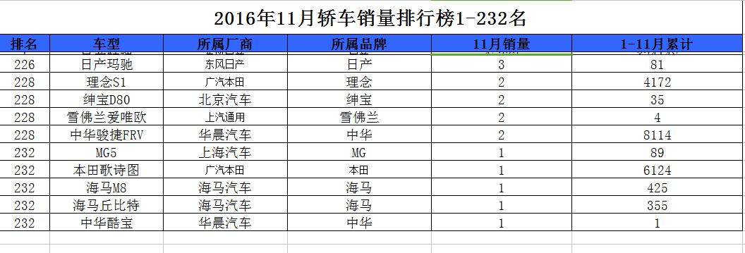 【车市花边】11月销量排行倒数十名