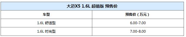 Ԥ��6-8�� ����X5��ֵ��9��28������