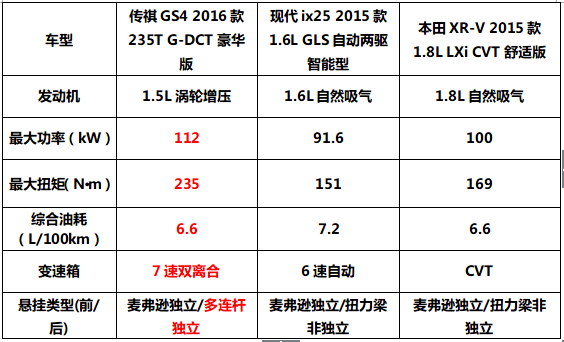 中日韩主流SUV深度PK 传祺GS4完胜ix25/XR-V