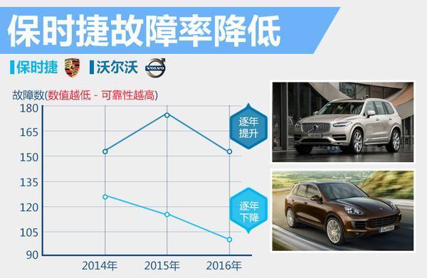 10大豪华车品牌可靠度追踪 80%出现质量下滑