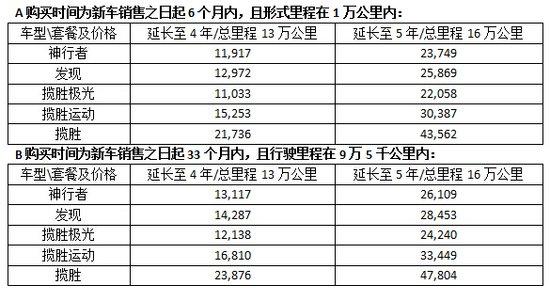 路虎2015春季延长保修促销活动