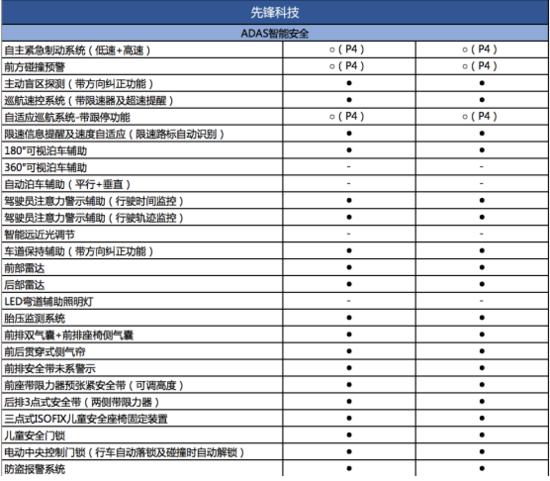 """抢滩中级SUV""""新秀榜""""东风标致4008靠什么拔得头筹"""