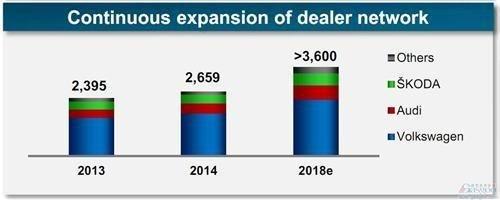 大众在华国产阵容拟扩50% 低价车将问世