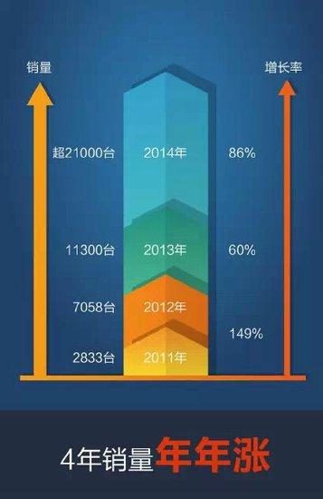 上汽大通开门红 1月销量同比增长127%