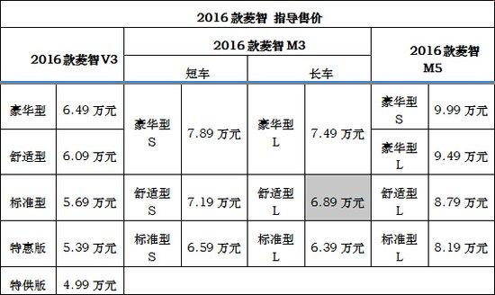 2015东风柳汽全面升级 满足多元化竞争