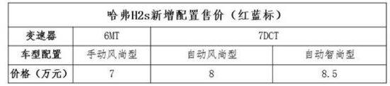 哈弗H2s风尚/智尚型惊爆上市 售价7-8.5万元