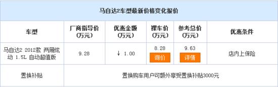 [腾讯行情] 遂宁 马自达2让利高达1万