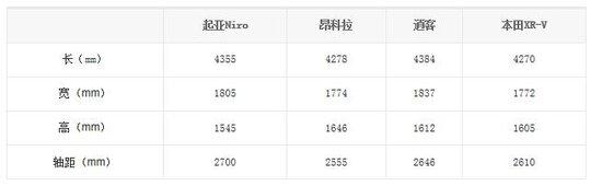 起亚混动SUV Niro韩国上市 或10月入华销售