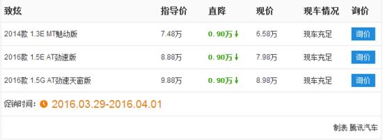 [腾讯行情]遂宁 丰田致炫7.58万元起售