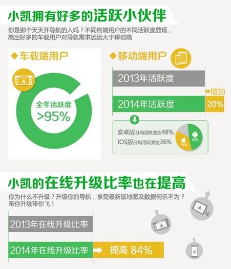 用户增长活跃度双提升 凯立德以用户赢市场