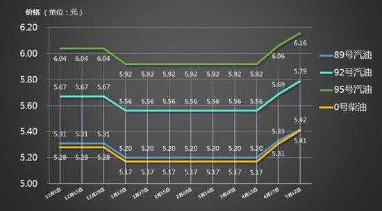 两连涨!5月12日90号汽油上调0.09元\/升_频道-