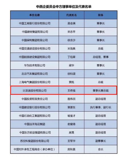 """王传福出席""""中西企委会""""成立大会:用创新科技打造绿色交通解决方案"""