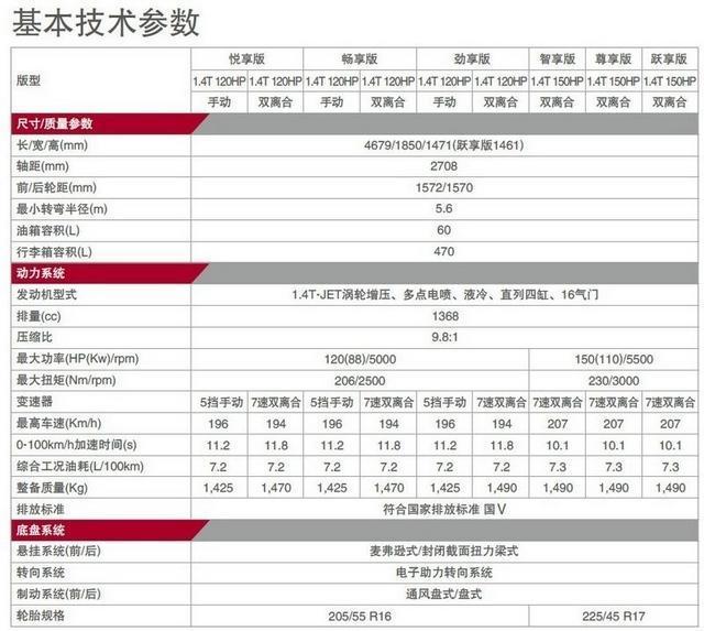2015款菲翔参数配置表 配7速双离合变速箱_汽车厦门站