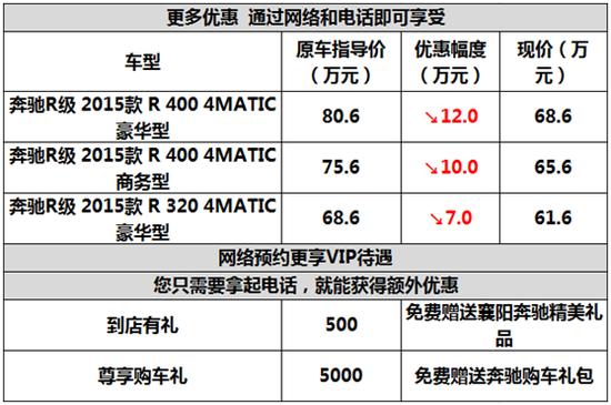 襄阳奔驰R级现车最高优惠12万元