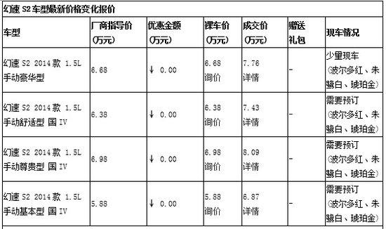 北汽幻速S2少量现车销售 抓紧时间抢购啦!