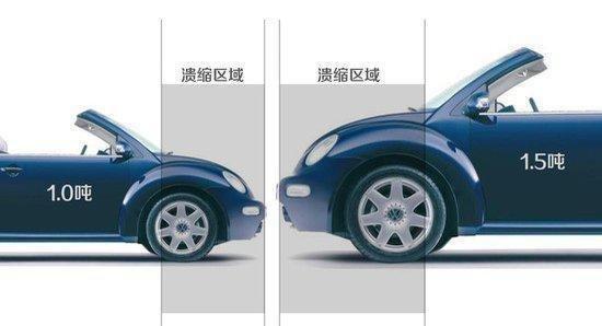 汽车真的越重越安全吗 轻量化车更经济