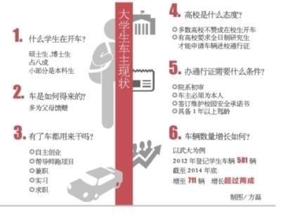 武大学生用车涨幅迅速 八成系研究生