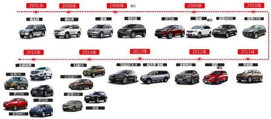 """创新性思维 """"加大号家用7座SUV""""炼成记"""