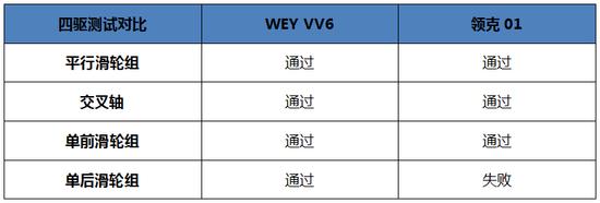 WEY VV6 VS 领克01,谁是颜值与实力并存者?