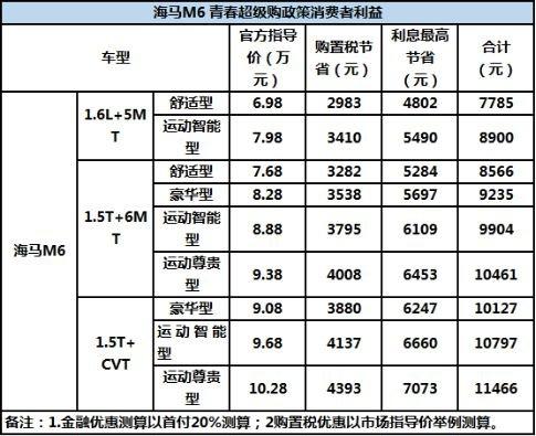 职场新人首选 海马M6等三款高性价比A+级轿车推荐