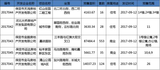 保定5项目获预售证 预售套数756套