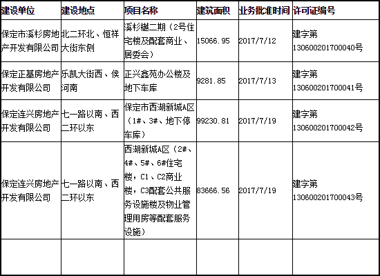 7月中旬保定市三个楼盘项目取得建设工程规划许可证