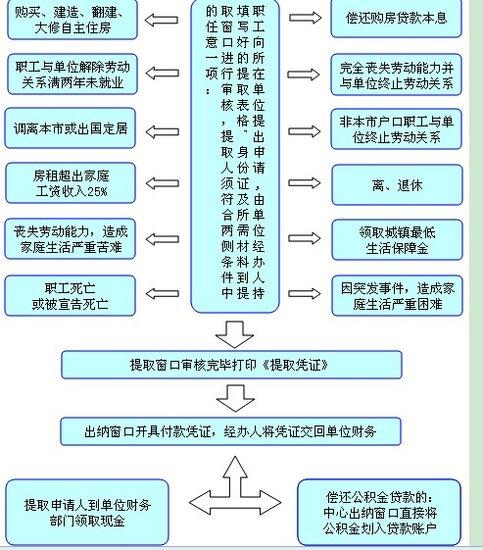 住房公积金提取的条件和流程