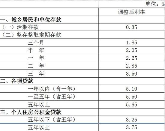重磅:央行决定明起降息0.25个百分点