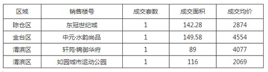 2017.7.16宝鸡新房成交4套均价3393元/㎡