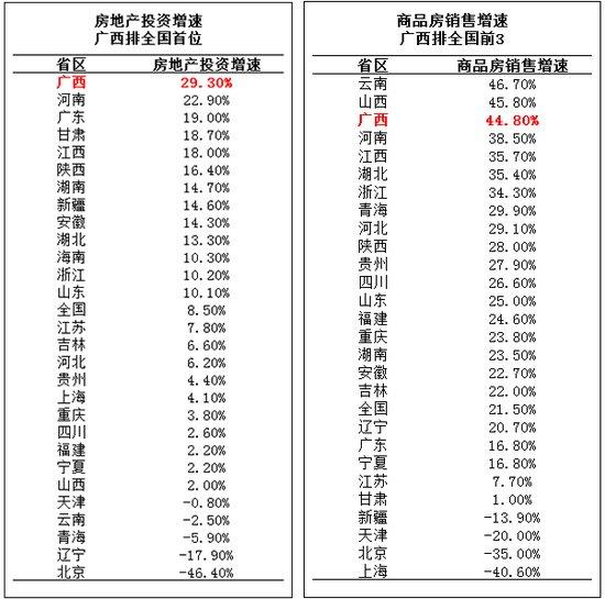 投资买房?房地产投资增速广西排全国首位