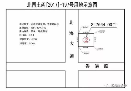 """北海限购后的第一次土拍,海湾新城""""地王""""诞生!"""