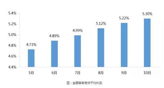 10月数据房住不炒拐点已现 个人按揭贷款负增长