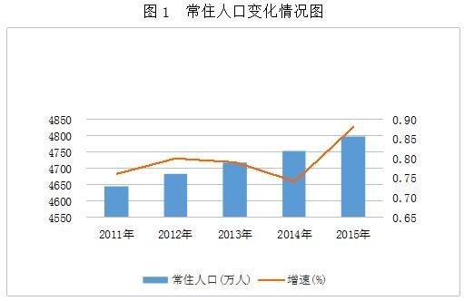 人口增长模式图_三低人口增长模式