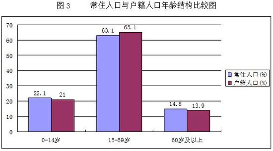 中国人口年龄结构图_人口年龄组划分
