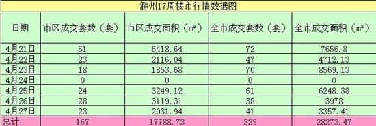滁州成交行情第17周(4月21日-4月27日)数据